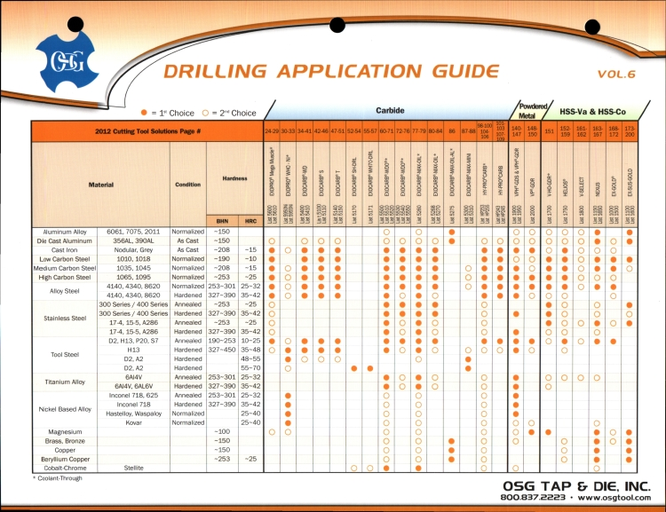 Drill Application Guide