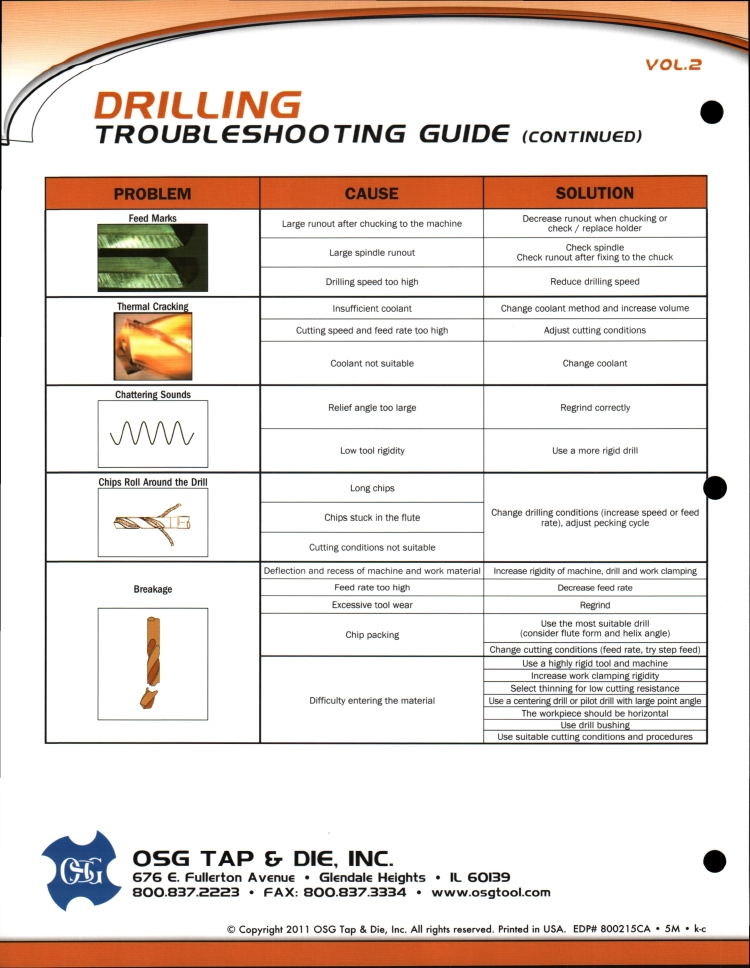 Drilling Trouble Shooting Guide