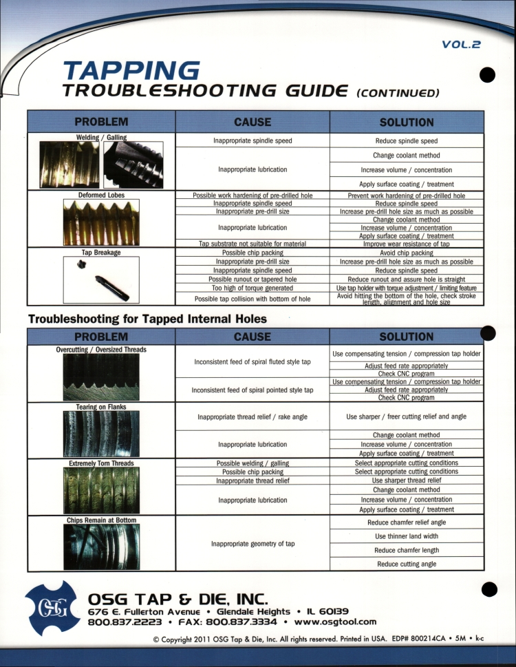Tap Troubleshooting Guide Vol. 2