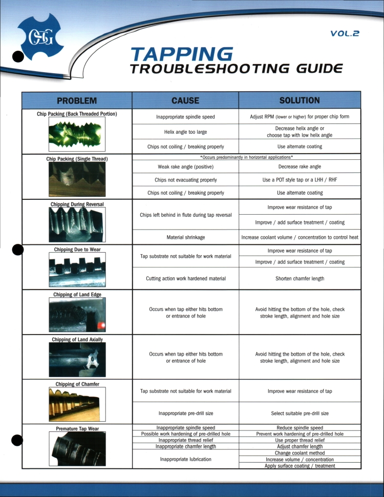 Tap Troubleshooting Guide